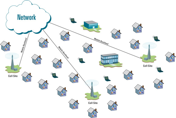 Backhaul Delivery Solutions