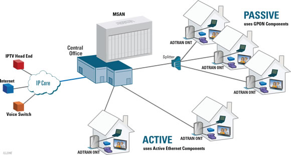 FTTH Solution fiber to the home