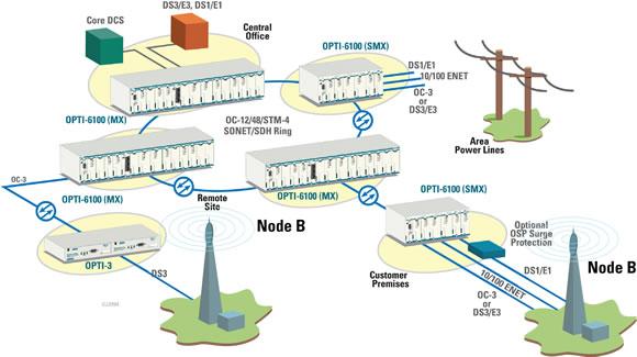 Optical Solutions Using Sonet Sdh Mspp