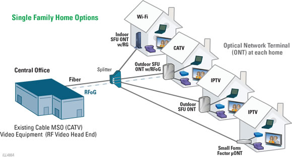 Passive optical networks pon for Architecture ftth