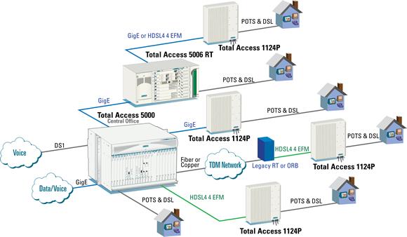 Broadband Broadband Network Gateway