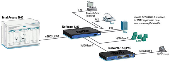 Carrier Ethernet Converged Services