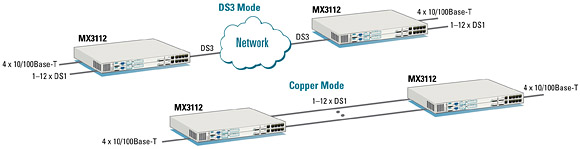 Ethernet Transport over DS1 and DS3 Circuits