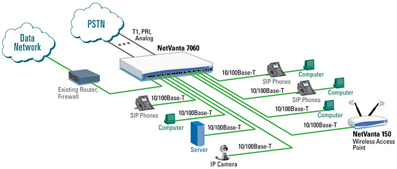 External Router Interoperability