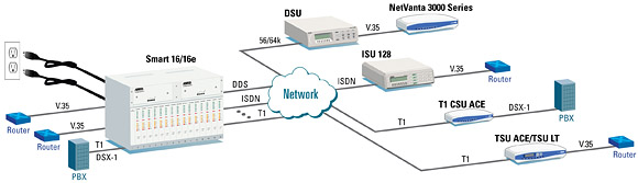 High-Density Network Connectivity