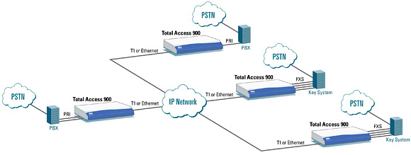 Multisite SIP Trunking