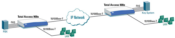 Site-to-Site Voice and Data Connectivity using SIP Networking