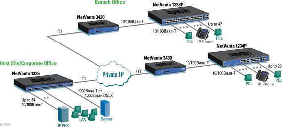 voip networks