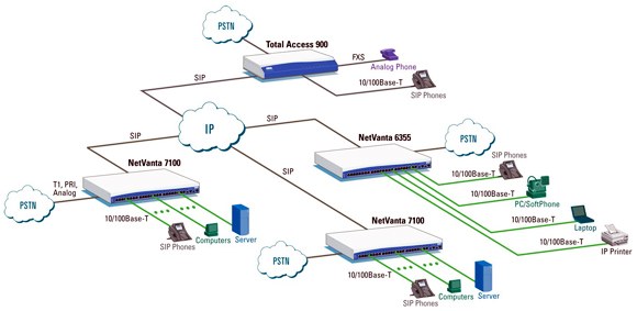 Multi-site SIP Networking